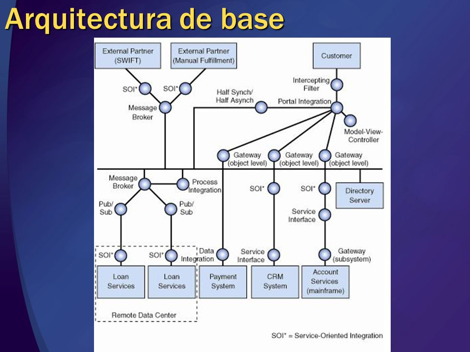 Arquitectura de base
