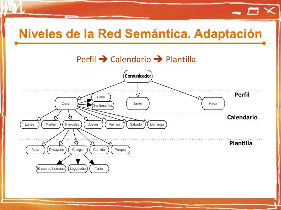 Niveles de la Red Semántica. Adaptación