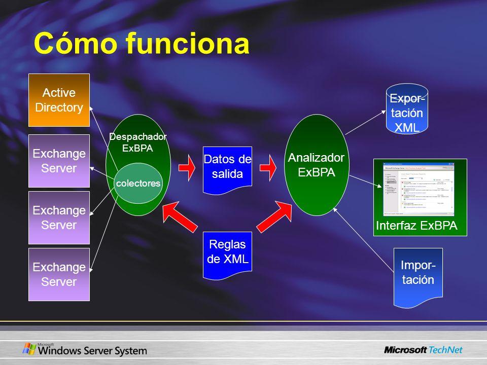 Cómo funciona Active Directory Expor- tación XML Analizador ExBPA