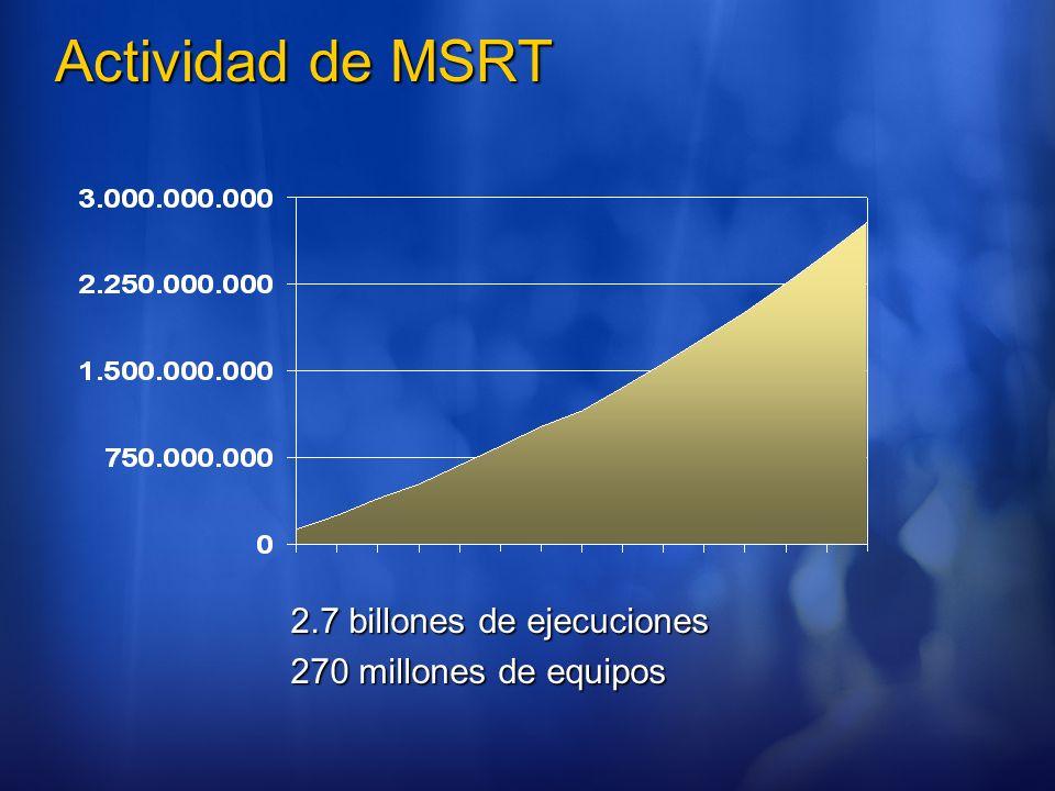 Actividad de MSRT 2.7 billones de ejecuciones 270 millones de equipos