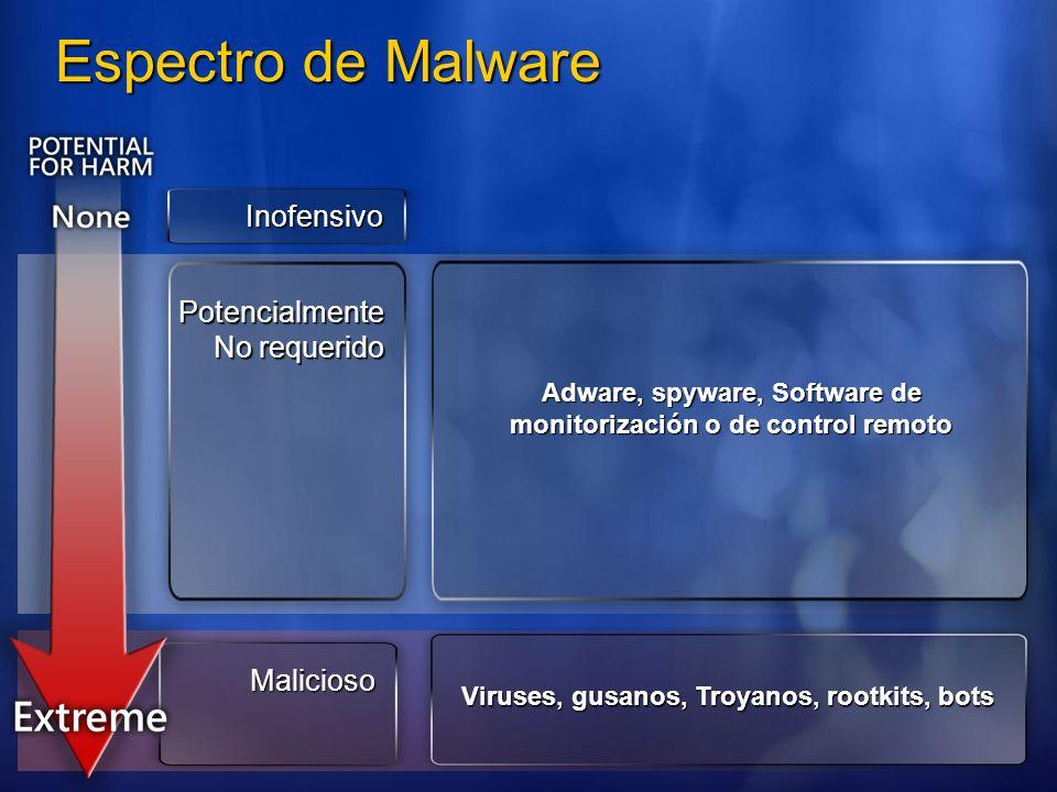 Espectro de Malware Inofensivo Potencialmente No requerido Malicioso