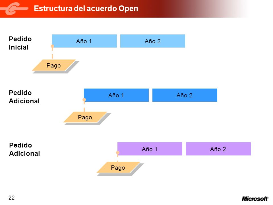 Estructura del acuerdo Open