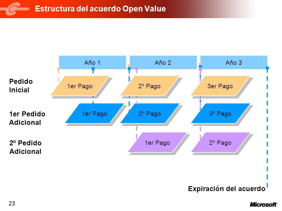 Estructura del acuerdo Open Value