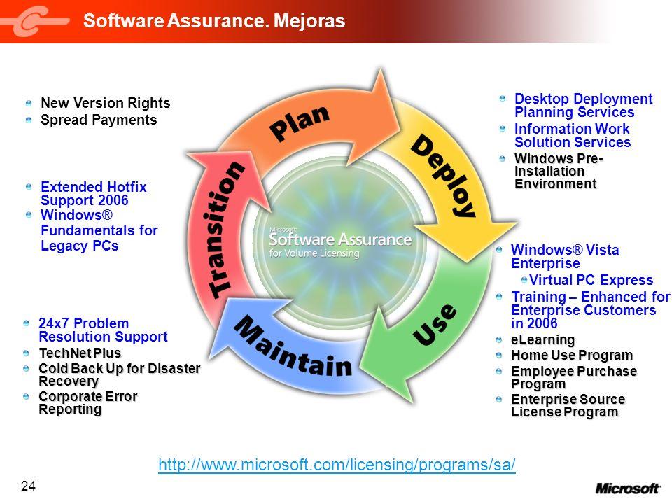 Software Assurance. Mejoras