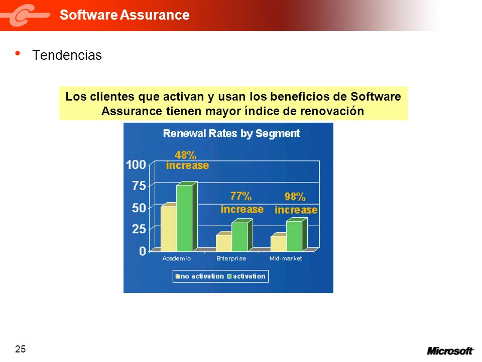 Software Assurance Tendencias