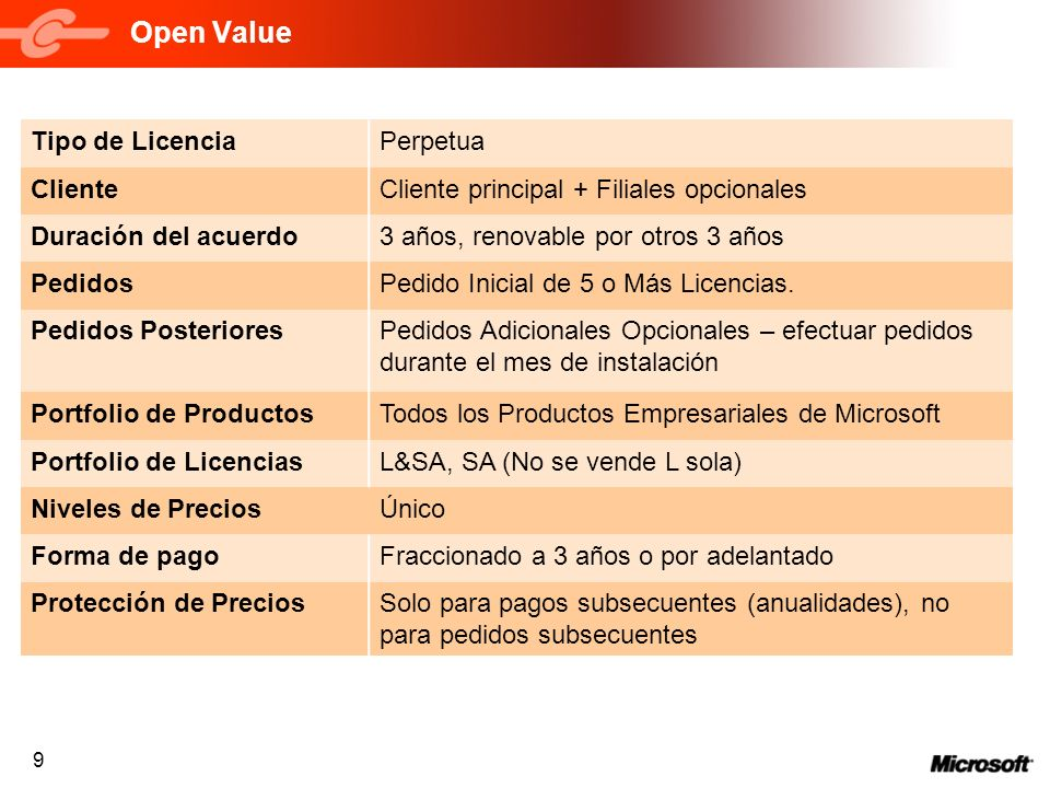 Open Value Tipo de Licencia Perpetua Cliente