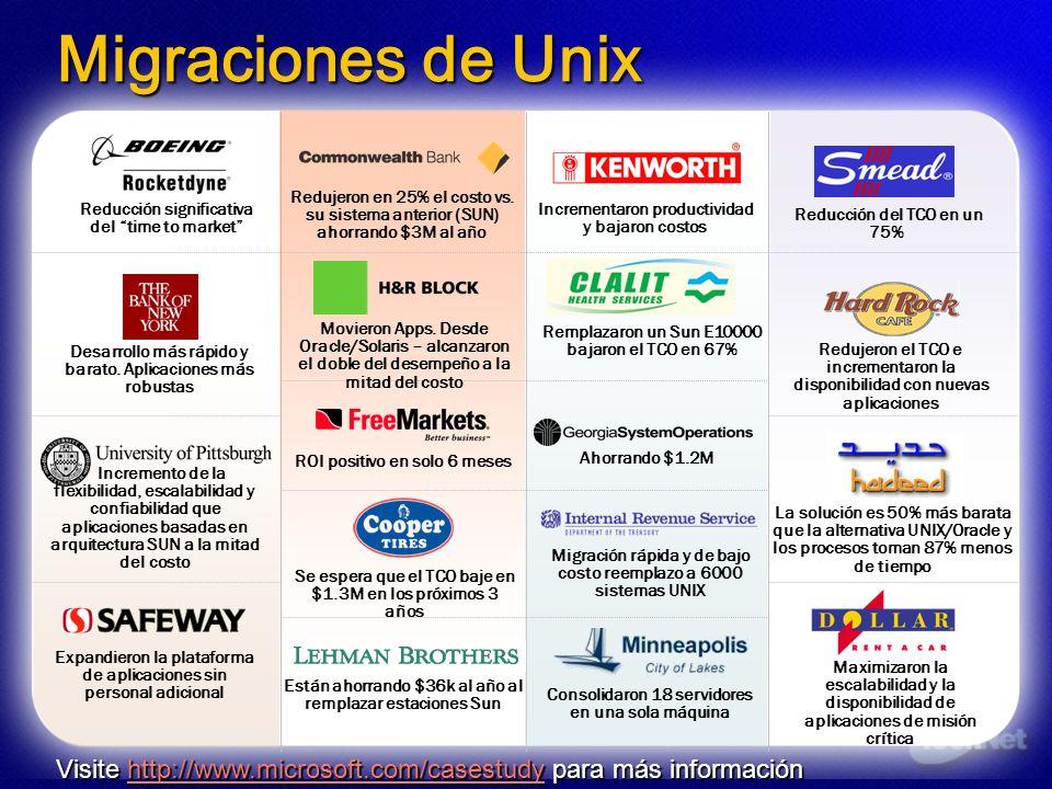 Migraciones de Unix Redujeron en 25% el costo vs. su sistema anterior (SUN) ahorrando $3M al año. Reducción significativa del time to market