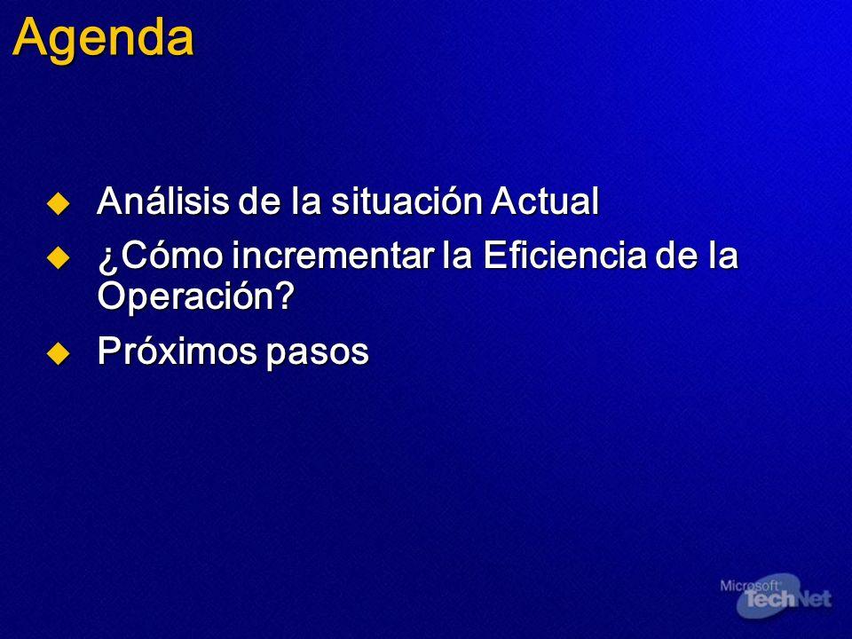 Agenda Análisis de la situación Actual
