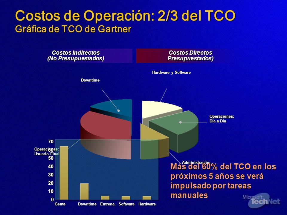 Costos de Operación: 2/3 del TCO Gráfica de TCO de Gartner