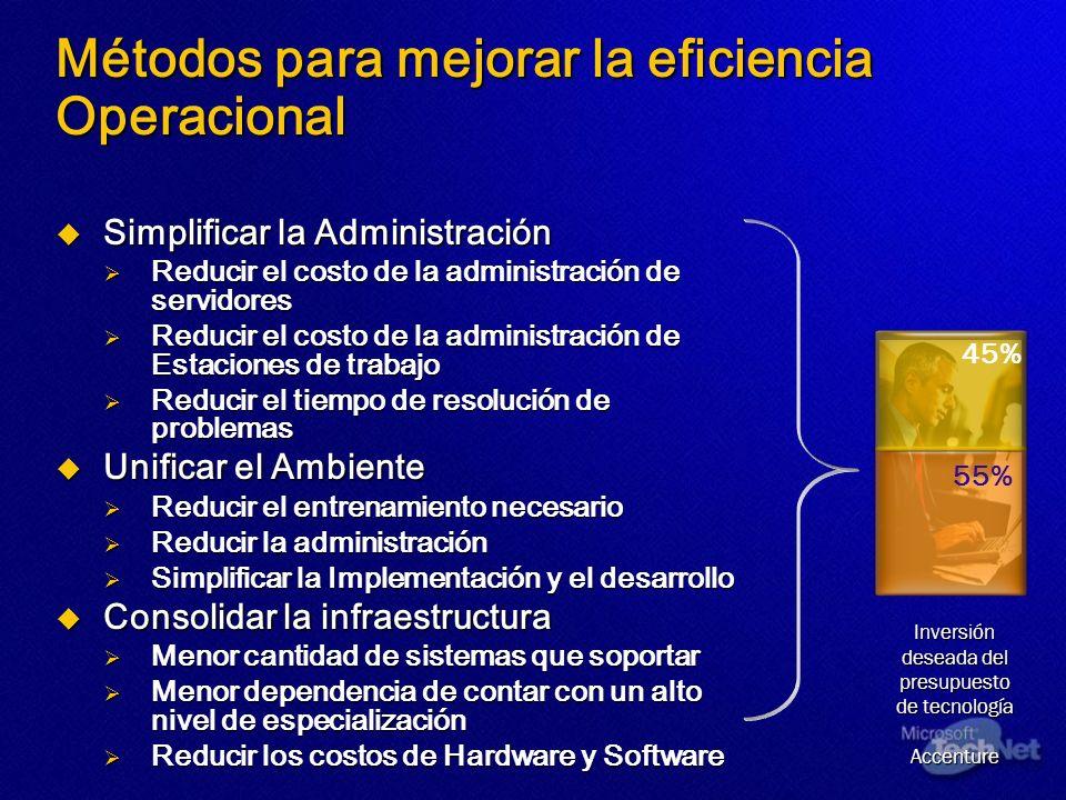 Métodos para mejorar la eficiencia Operacional