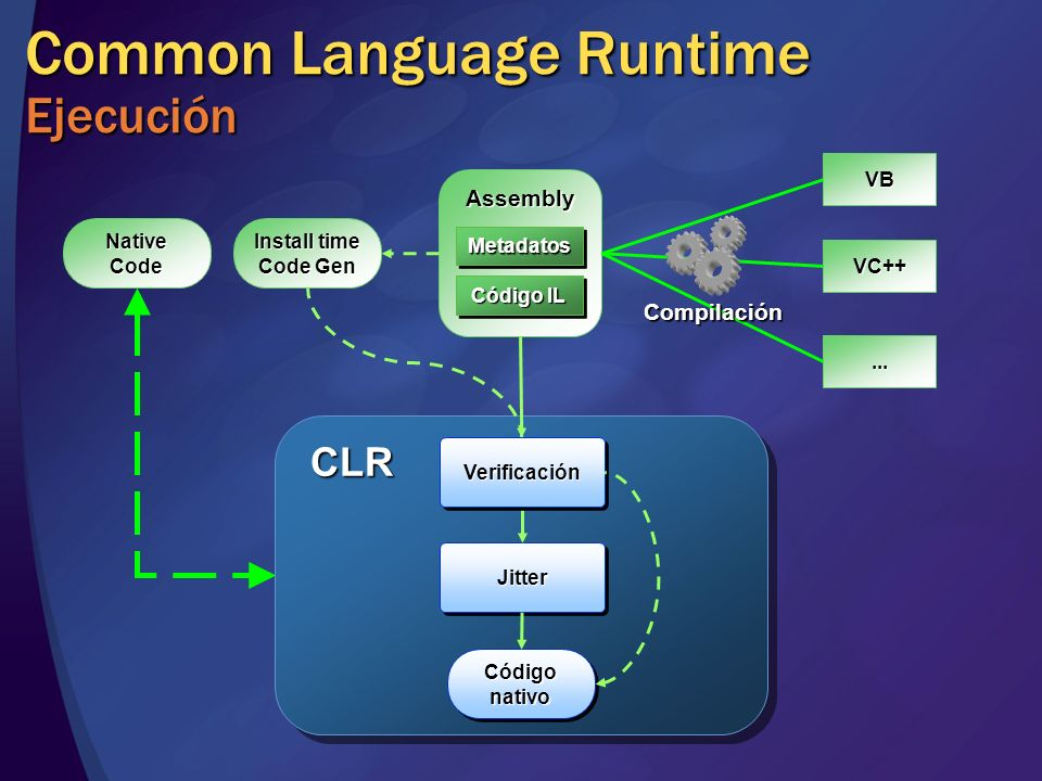 Common Language Runtime Ejecución
