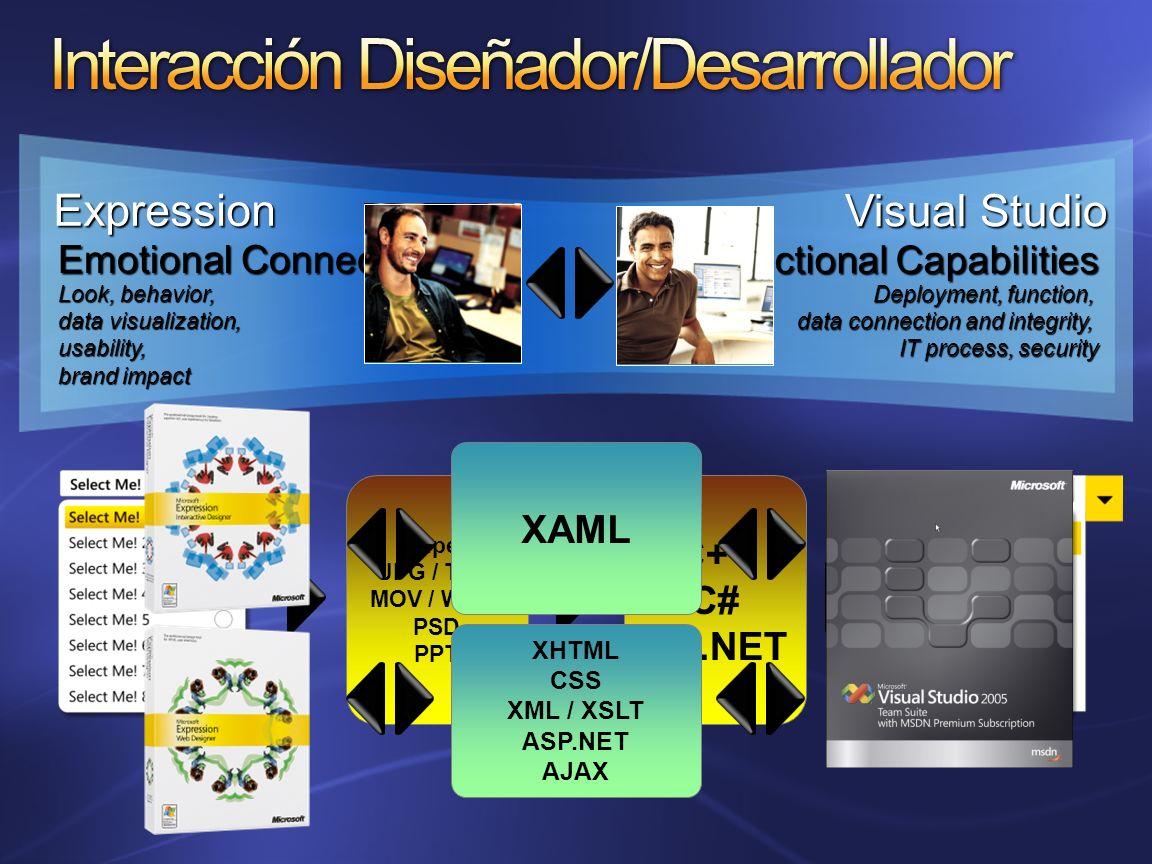 Interacción Diseñador/Desarrollador
