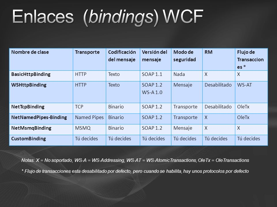Enlaces (bindings) WCF
