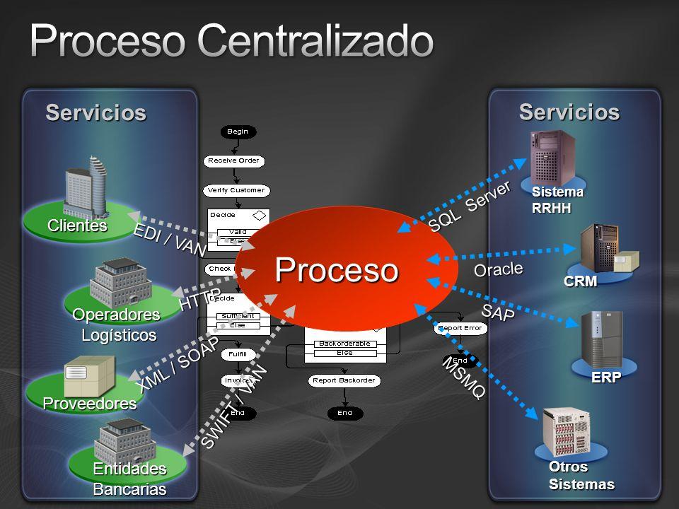 Proceso Centralizado Proceso Servicios Servicios SQL Server Clientes