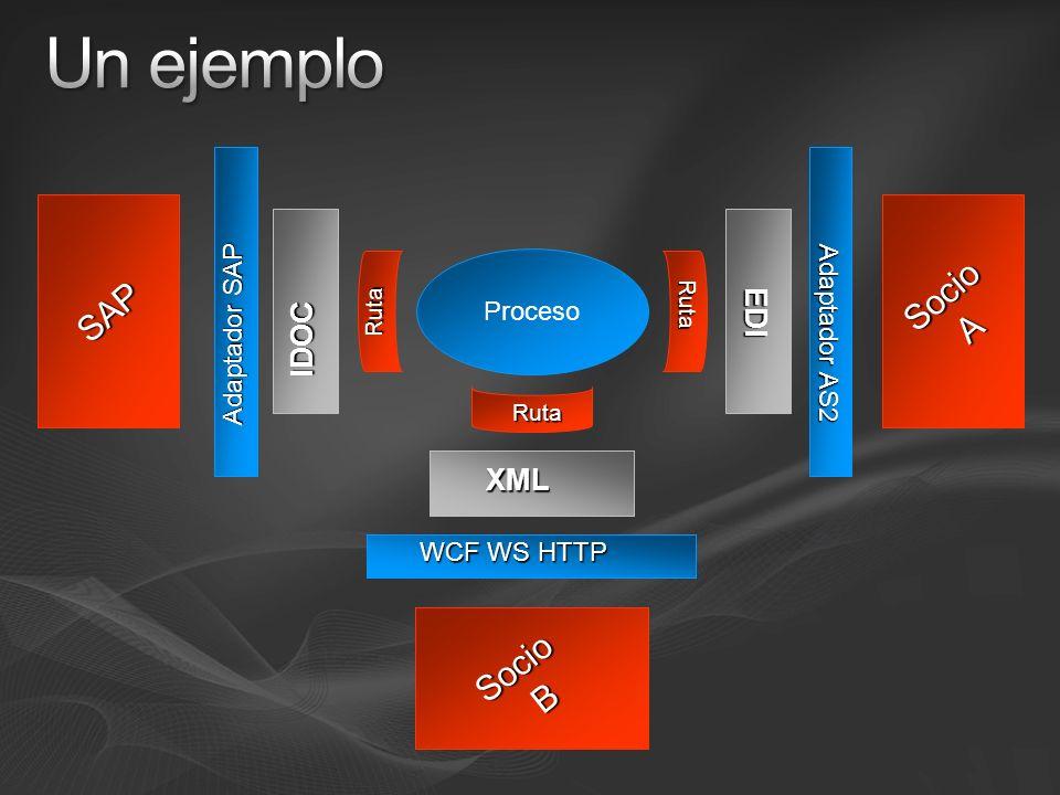 Un ejemplo Socio SAP A Socio B IDOC EDI XML Adaptador SAP