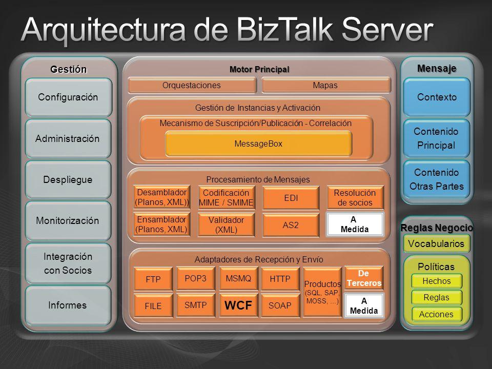 Arquitectura de BizTalk Server