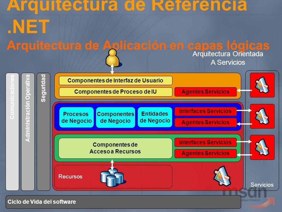 Componentes de Interfaz de Usuario Componentes de Proceso de IU