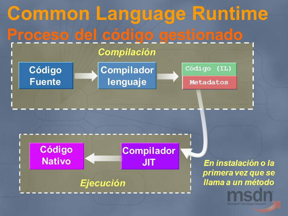 Common Language Runtime Proceso del código gestionado