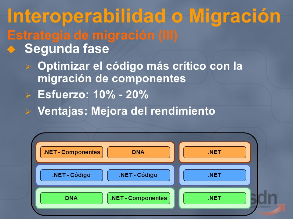 Interoperabilidad o Migración Estrategia de migración (III)