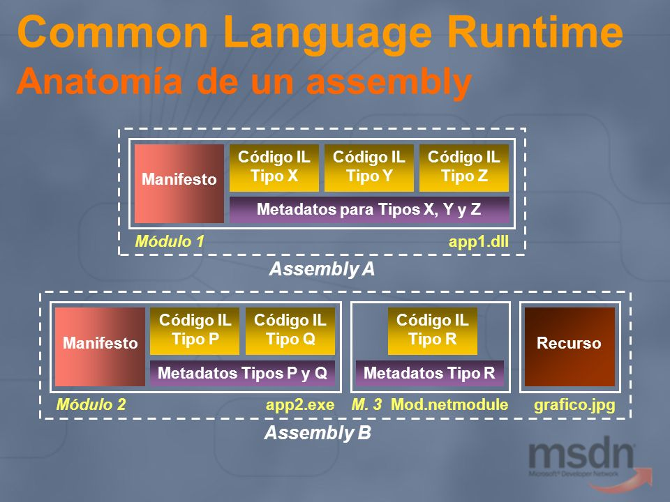 Common Language Runtime Anatomía de un assembly