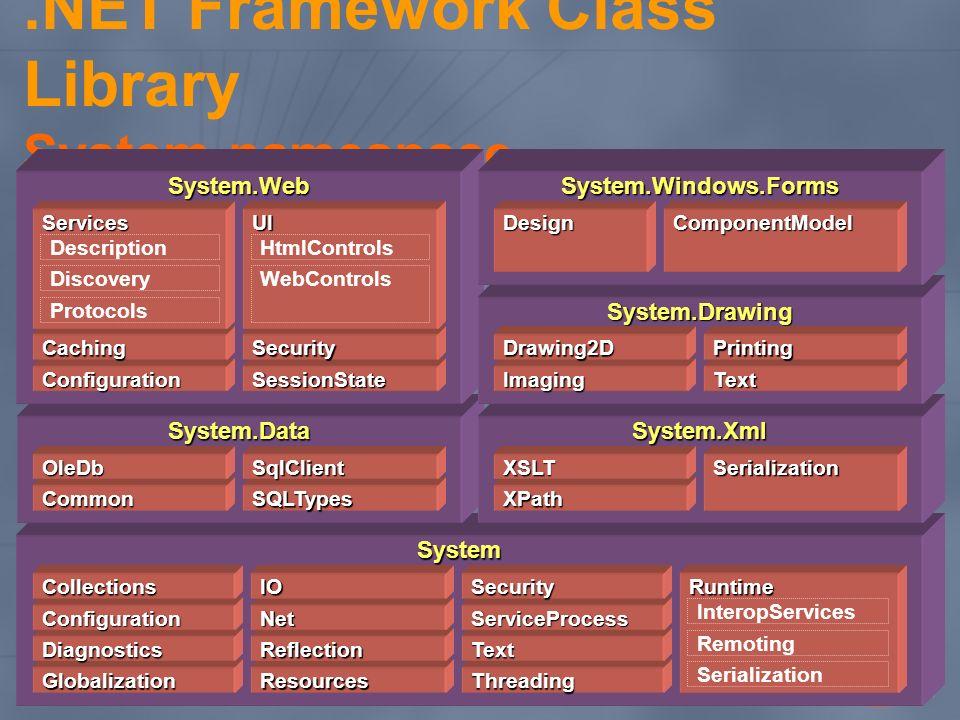 .NET Framework Class Library System namespace