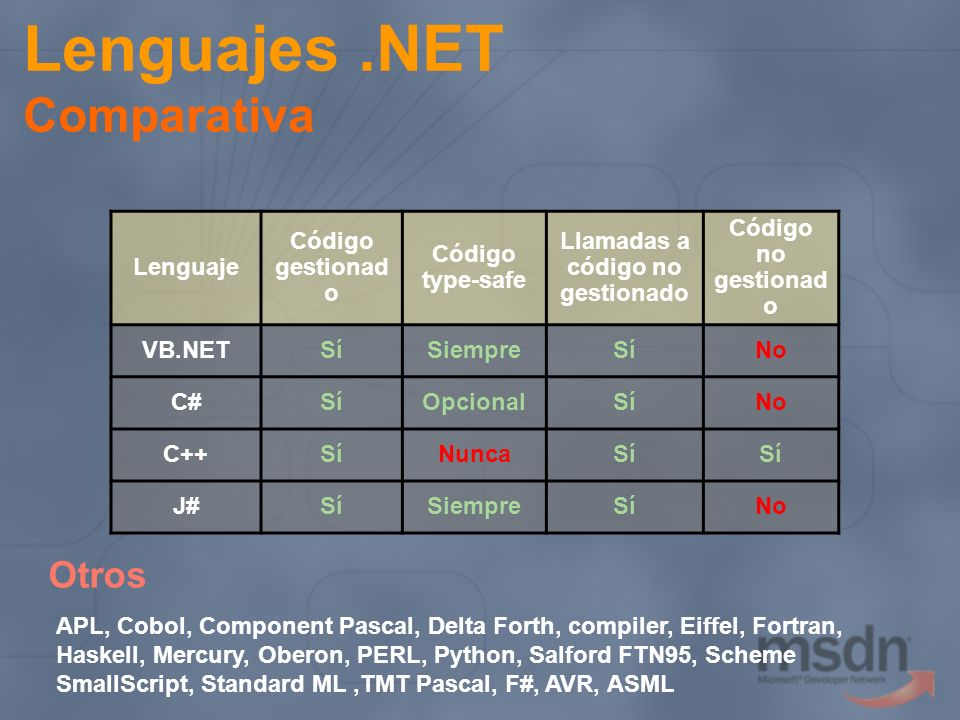 Lenguajes .NET Comparativa