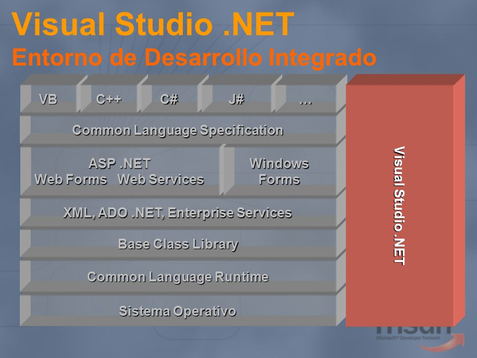 Visual Studio .NET Entorno de Desarrollo Integrado