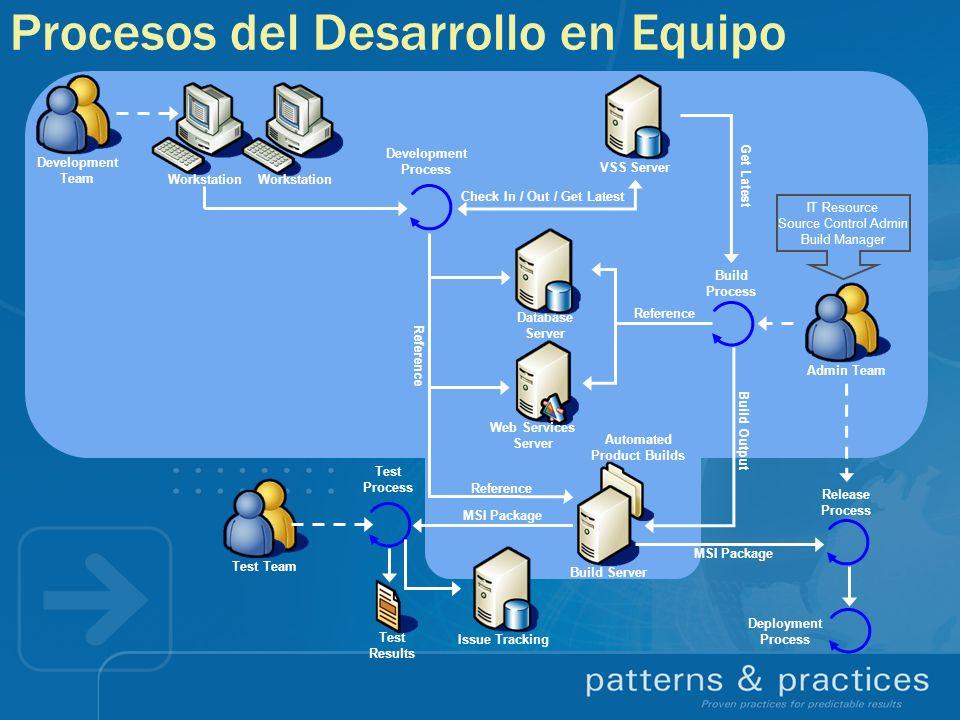 Procesos del Desarrollo en Equipo