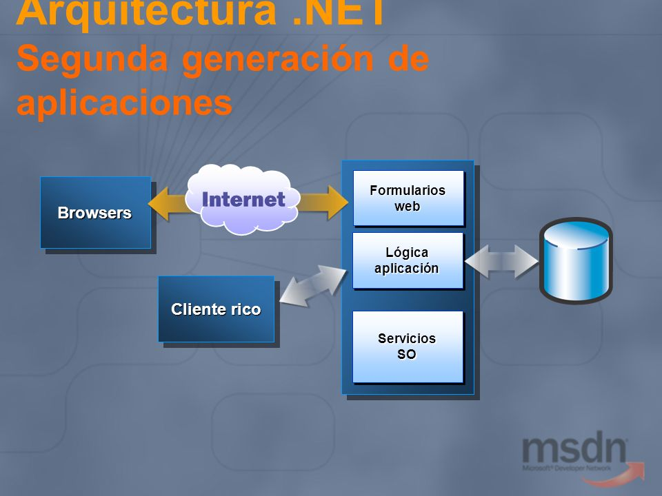Arquitectura .NET Segunda generación de aplicaciones