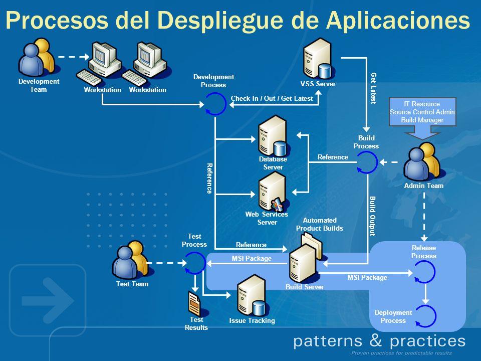 Procesos del Despliegue de Aplicaciones
