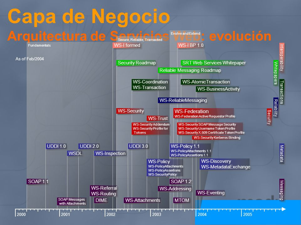 Capa de Negocio Arquitectura de Servicios Web: evolución