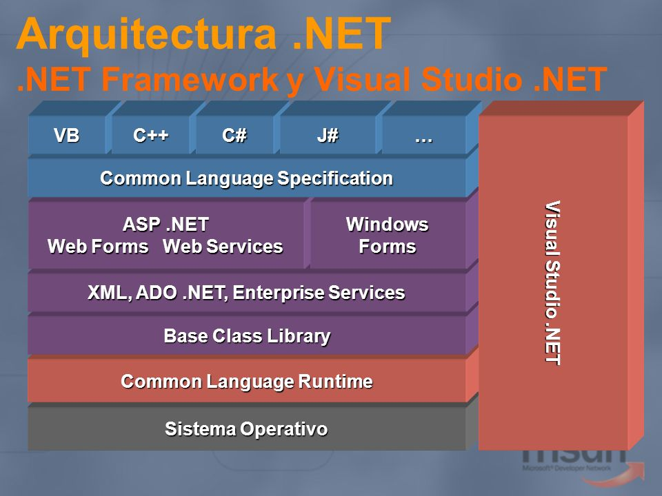 Arquitectura .NET .NET Framework y Visual Studio .NET