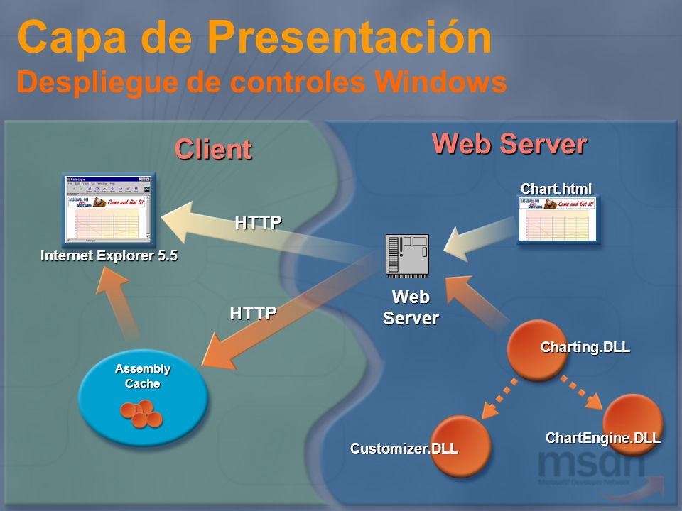 Capa de Presentación Despliegue de controles Windows