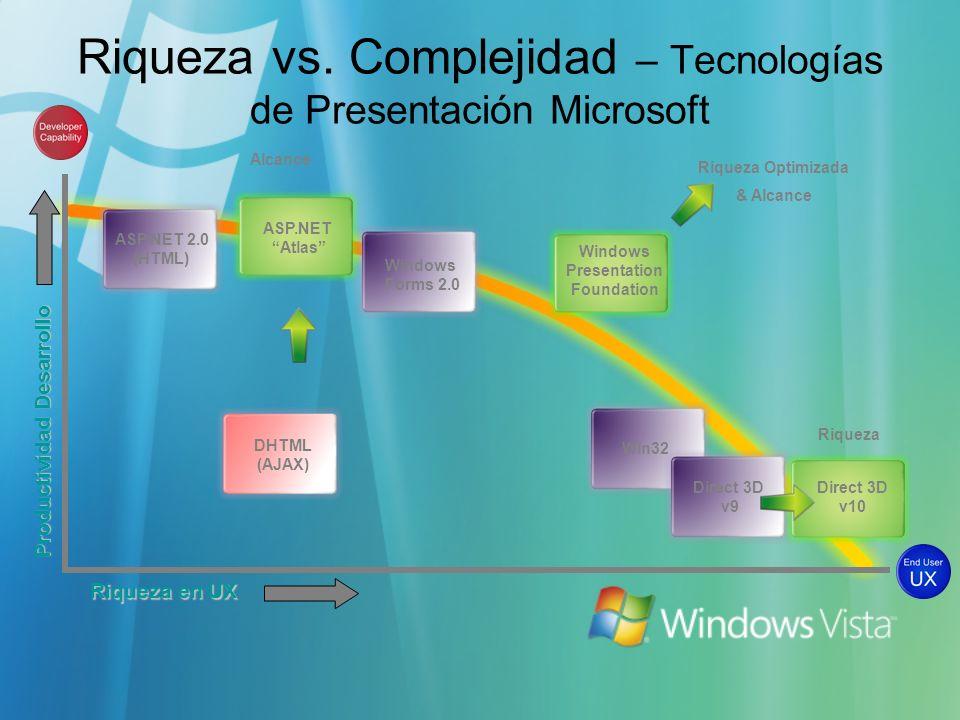 Riqueza vs. Complejidad – Tecnologías de Presentación Microsoft