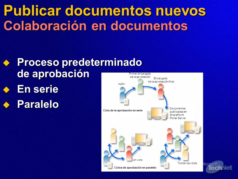 Publicar documentos nuevos Colaboración en documentos