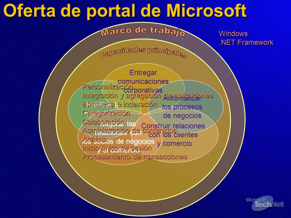 Oferta de portal de Microsoft