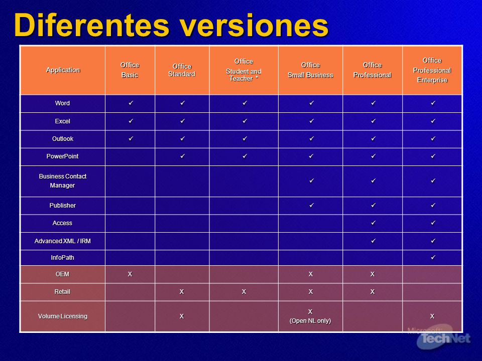 Diferentes versiones Application Office Basic Office Standard