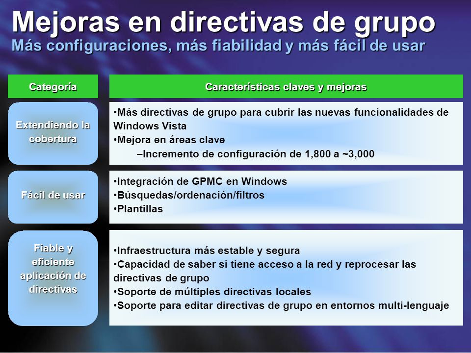 Mejoras en directivas de grupo Más configuraciones, más fiabilidad y más fácil de usar