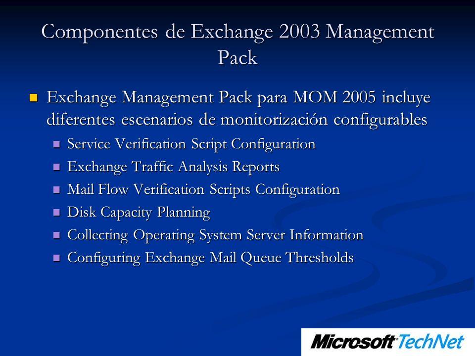 Componentes de Exchange 2003 Management Pack