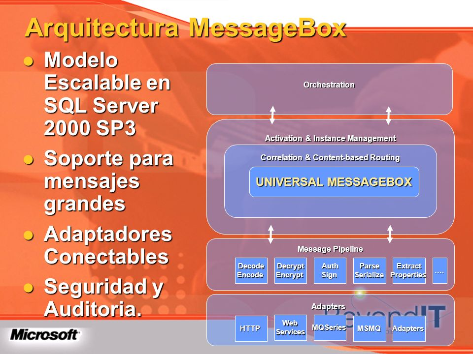 Arquitectura MessageBox