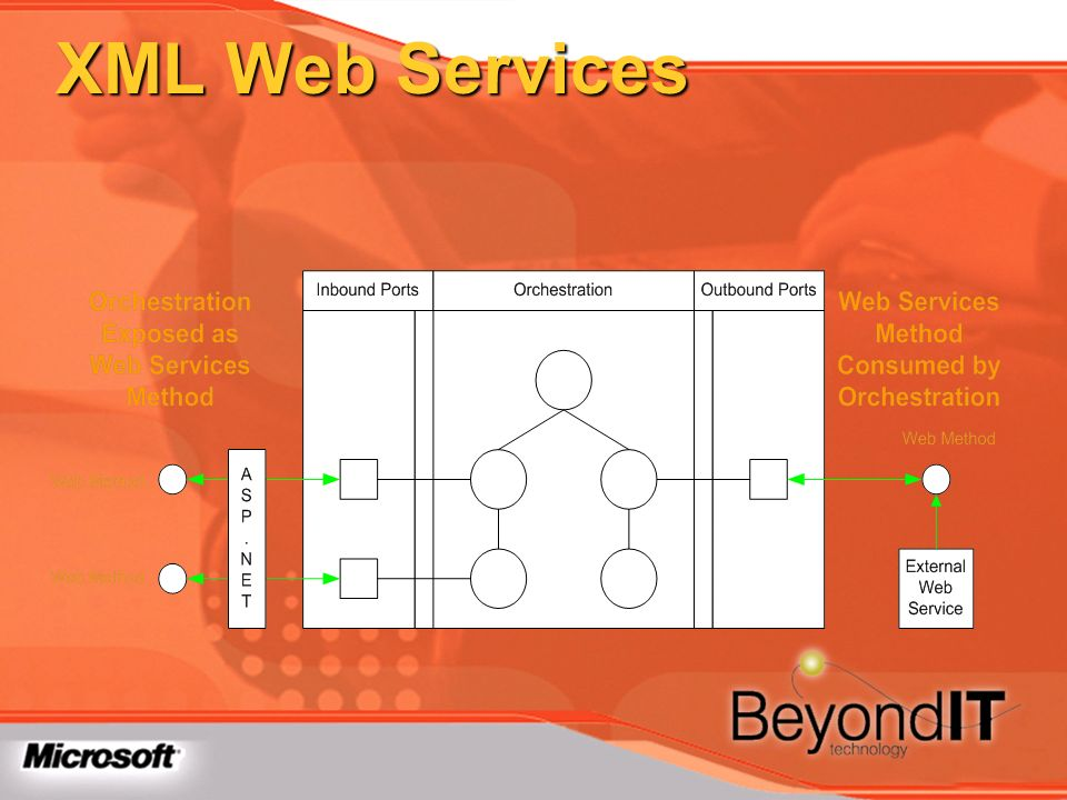 XML Web Services TechEd 2003 Using Web Services in BizTalk Server