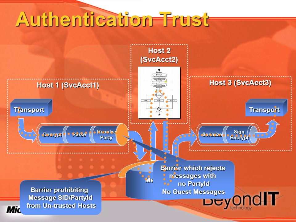 Authentication Trust Host 2 (SvcAcct2) Host 3 (SvcAcct3)