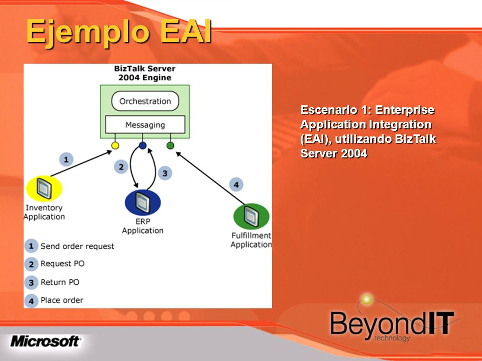 Ejemplo EAIEscenario 1: Enterprise Application Integration (EAI), utilizando BizTalk Server 2004.