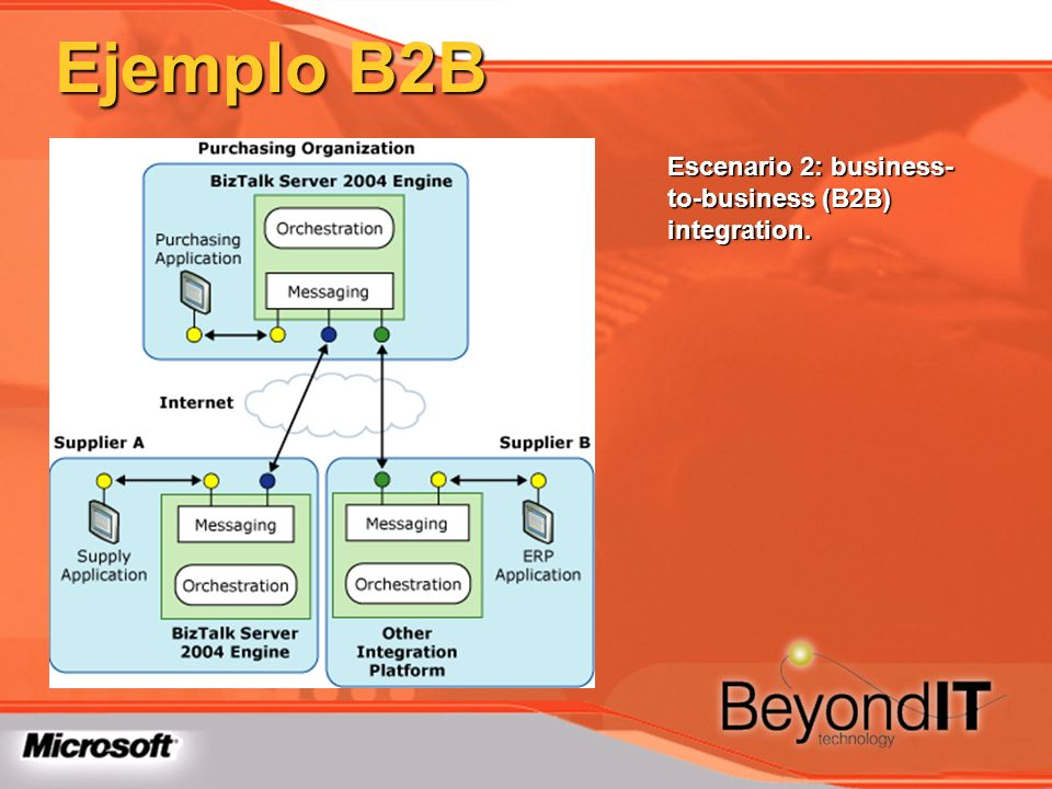 Ejemplo B2B Escenario 2: business-to-business (B2B) integration.