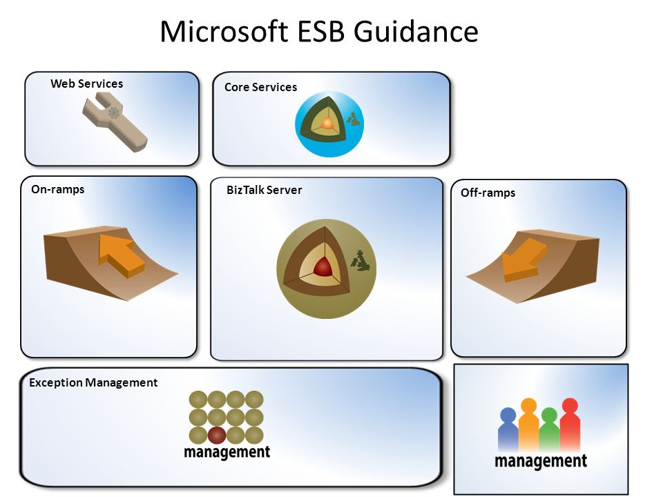Microsoft ESB Guidance