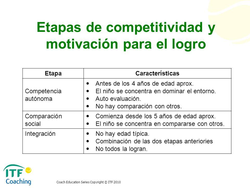 Etapas de competitividad y motivación para el logro