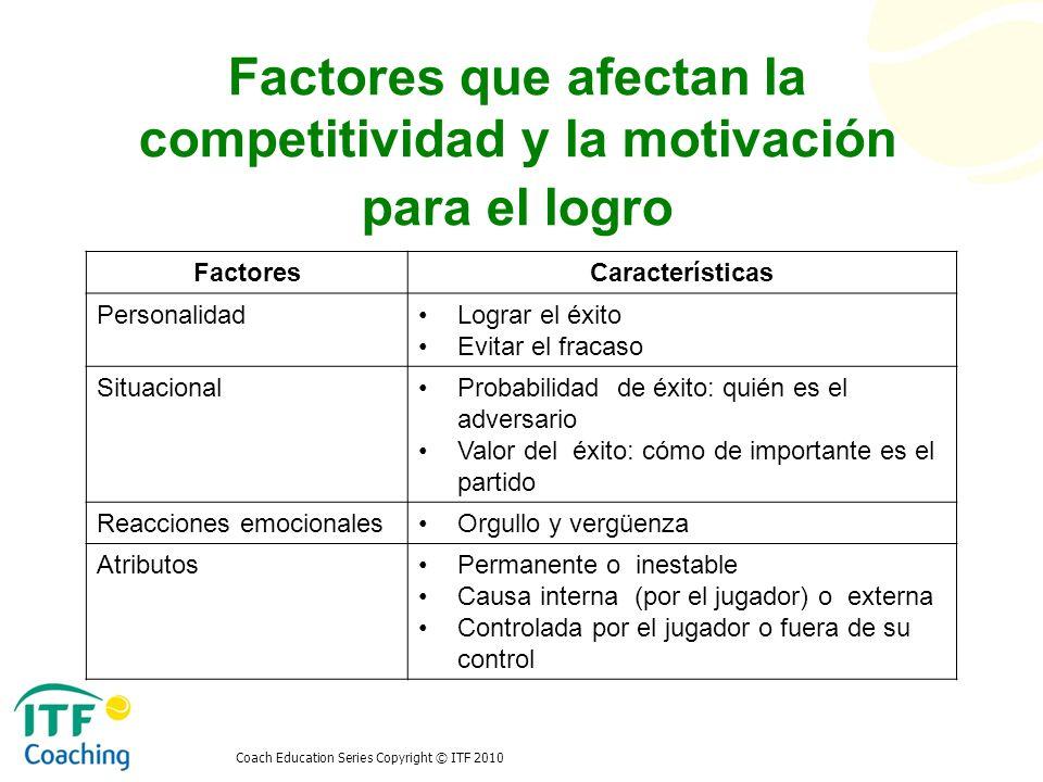 Factores que afectan la competitividad y la motivación para el logro