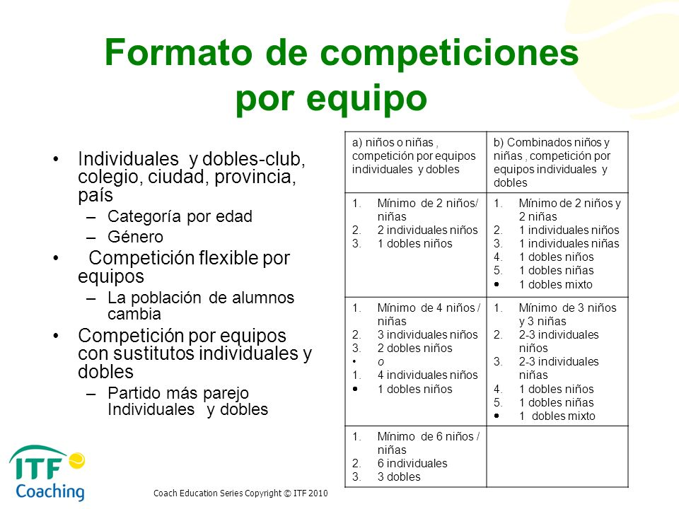 Formato de competiciones por equipo