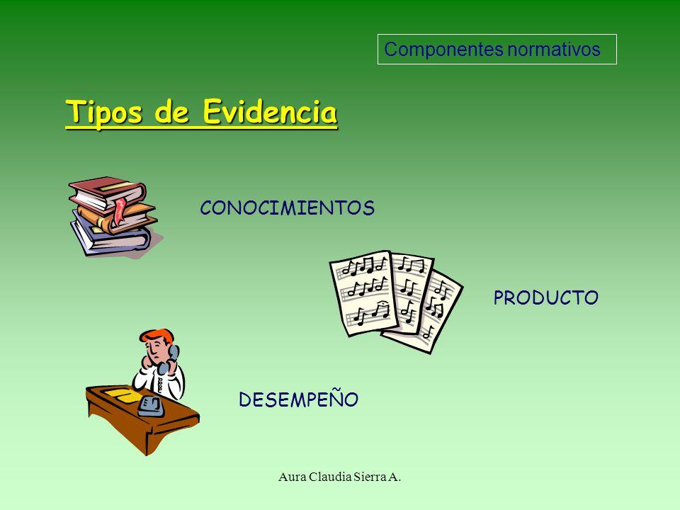 Tipos de Evidencia Componentes normativos CONOCIMIENTOS PRODUCTO
