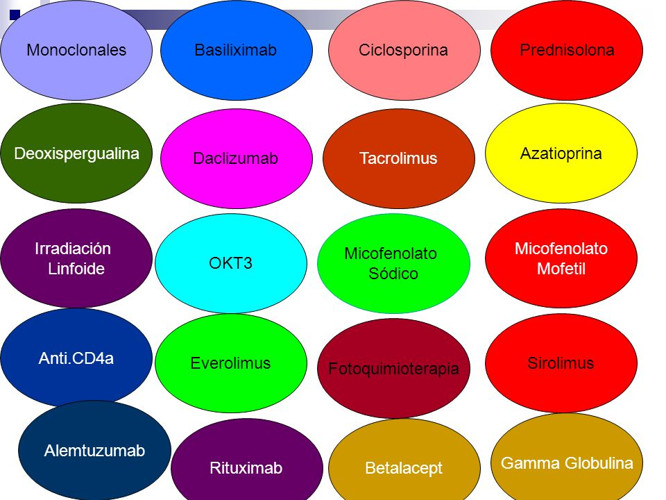Monoclonales Basiliximab. Ciclosporina. Prednisolona. Deoxispergualina. Azatioprina. Daclizumab.